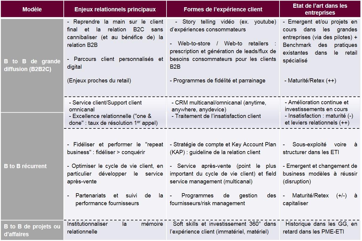 Image schéma relationnel B2B
